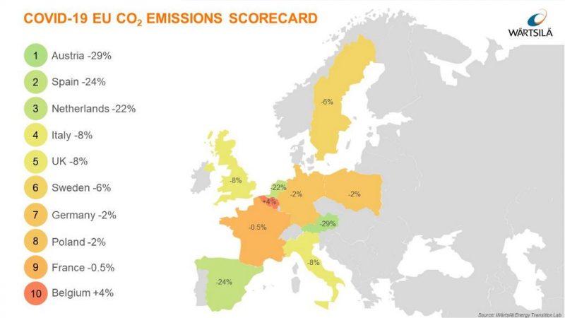 Riduzione del carbonio: Italia a quarto posto in Europa