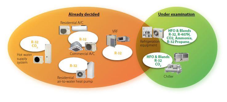 Daikin investe nella creazione di un'economia circolare dei refrigeranti