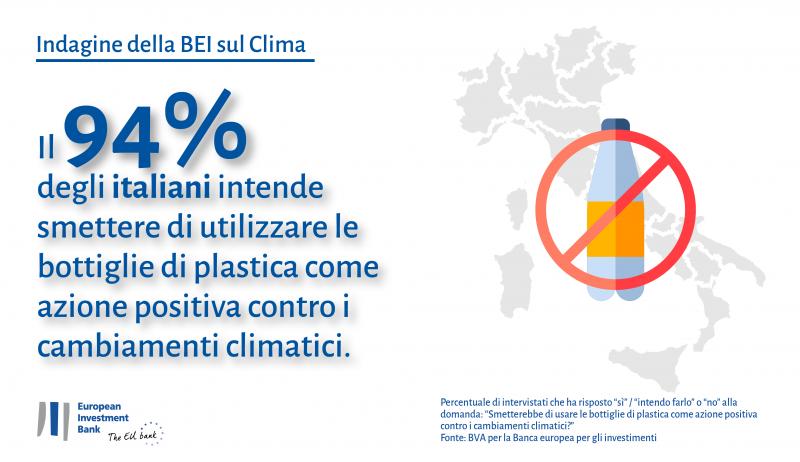 Indagine BEI, italiani virtuosi nel rispetto dell'ambiente
