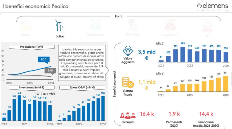 Studio Elemens per fare il punto sull'eolico in Italia