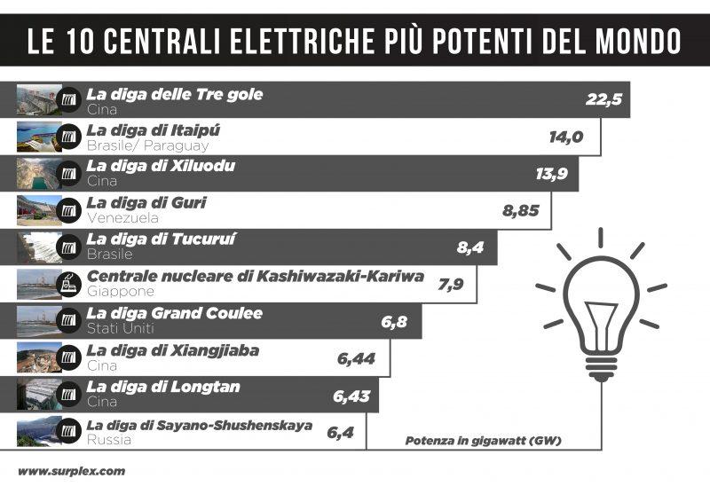 Le 10 centrali elettriche più potenti al mondo