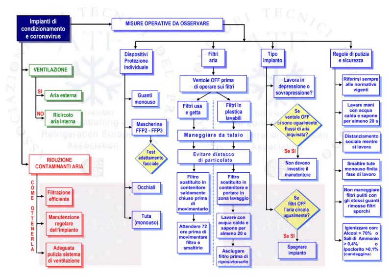 Coronavirus e condizionamento dell'aria, le linee guida dei Tecnici del Freddo