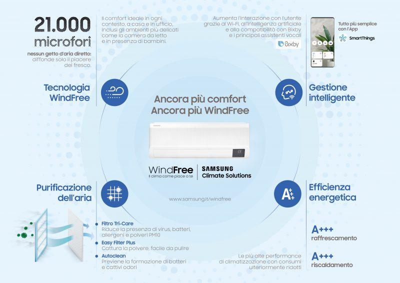 Climatizzatore con tecnologia contro l'inquinamento indoor