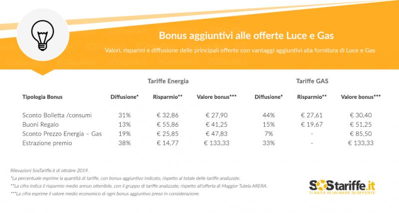 Bonus e premi per chi entra nel mercato libero di luce e gas