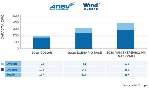Windeurope Flagship Report sulla potenza eolica cumulativa europea