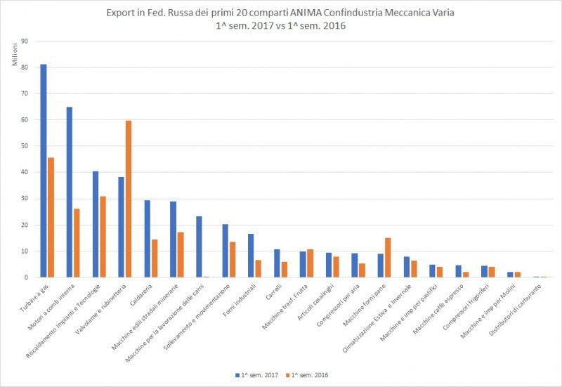 Meccanica: l'export italiano in aumento nel primo semestre 2017