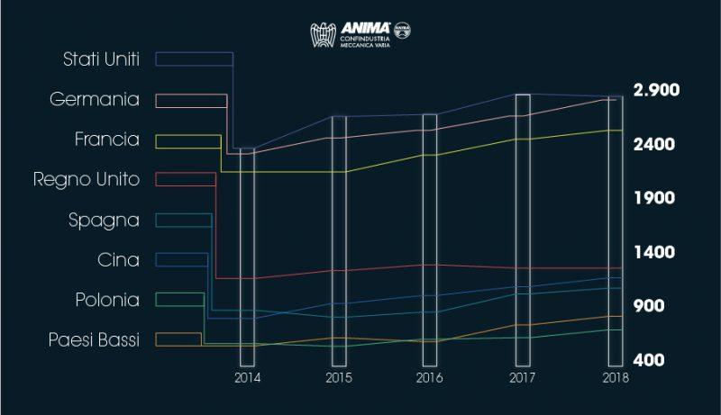 La meccanica italiana esporta in tutto il mondo 28 miliardi di euro