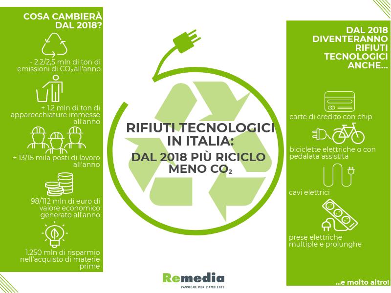 Rifiuti tecnologici in Italia: dal 2018 più riciclo e meno CO2