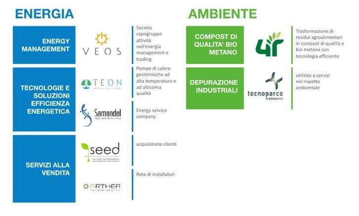 Il Gruppo Veos acquista il 100% di E.Geo